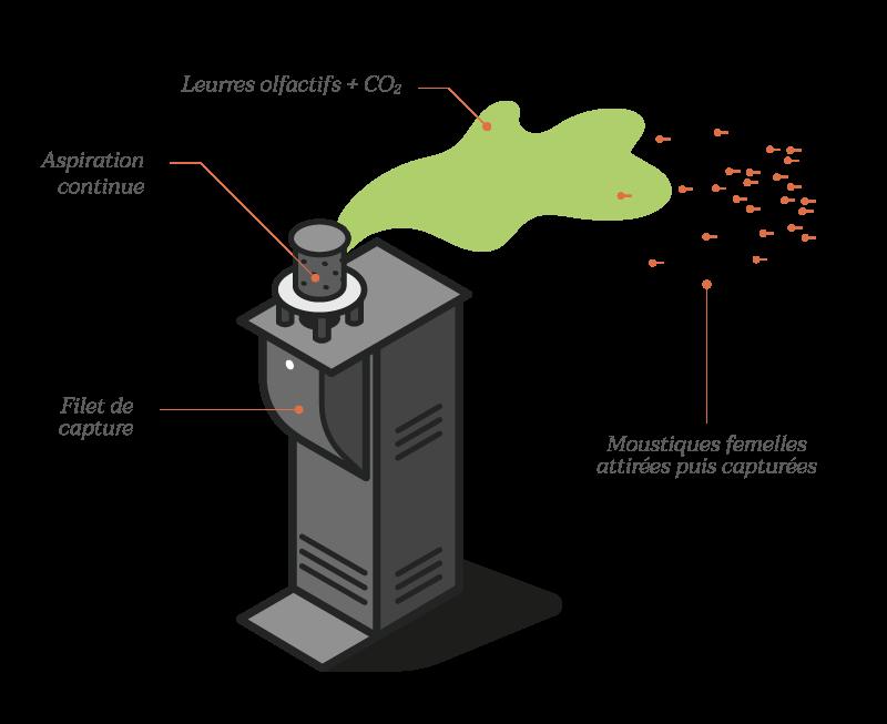 schéma illustrant le fonctionnement de la borne antimoustique Qista