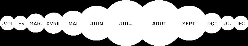 Variation de l'intensité de la présence des moustiques selon le mois de l'année