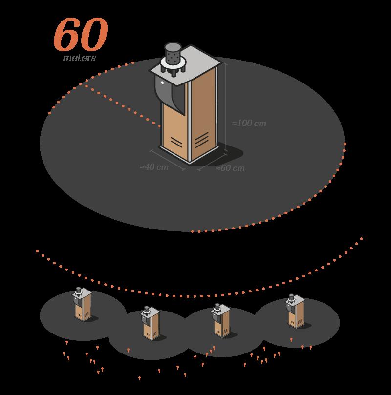 Efficiency diagram: Qista anti-mosquito trap